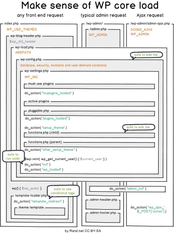 wordpress-core-load-lifecycle[1]